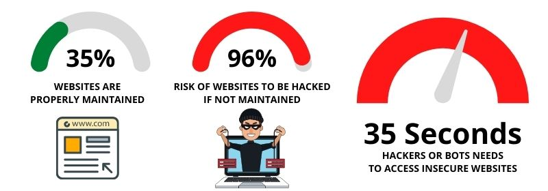 Risk of Not Maintaining Websites